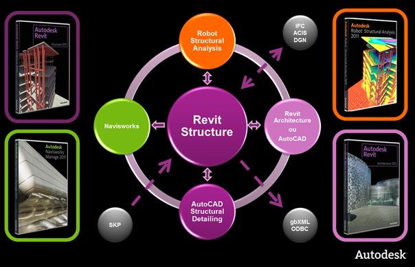 BIM Structure Scheme